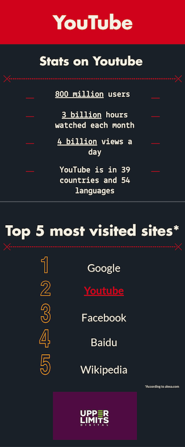 Infographic on Youtube Stats